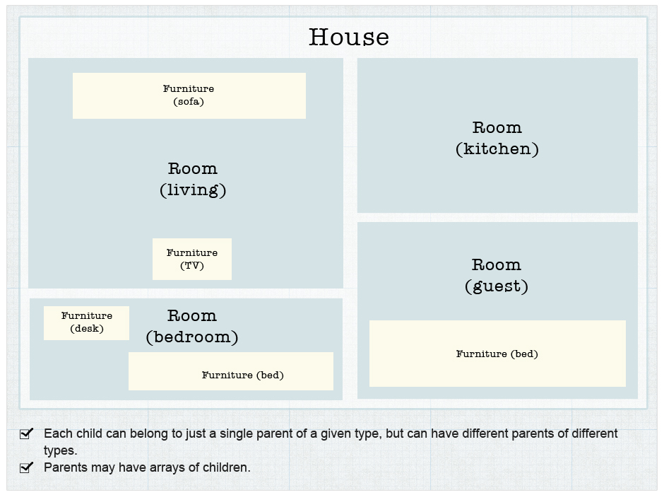 Creating post type relationships in wordpress a schematic diagram of a house website ccuart Choice Image