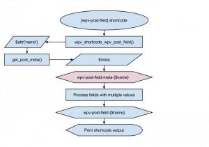 Views filter - wpv-post-field-meta-{$name}