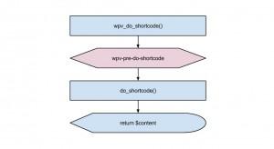 Views filter - wpv-pre-do-shortcode