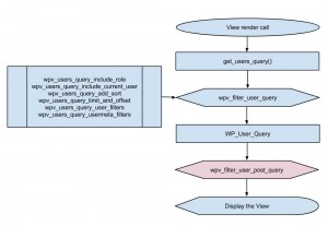 Views filter - wpv_filter_user_post_query