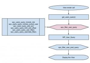 Views filter - wpv_filter_user_query