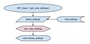 Views filter - wpv_view_settings