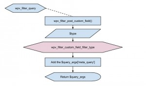 Views filter - wpv_filter_custom_field_filter_type