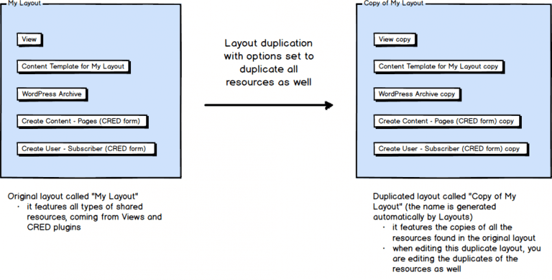 layouts-duplication-of-resources