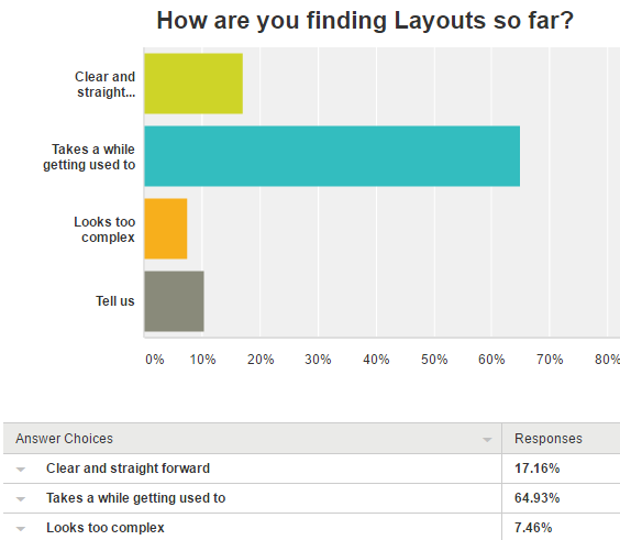 how-are-you-finding-layouts