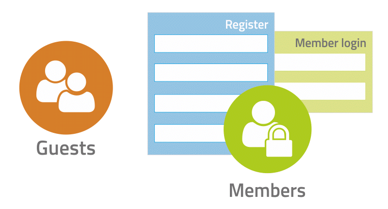 Members, unlike regular visitors, need to register and login to access restricted resources.