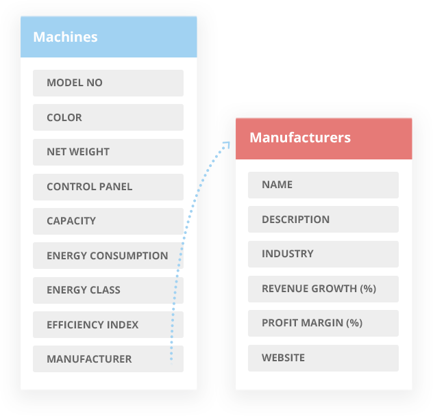 Manufacturers and machines tables