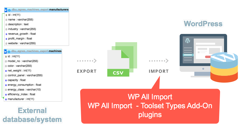 Using WP All Import plugins for importing CSV files to WordPress