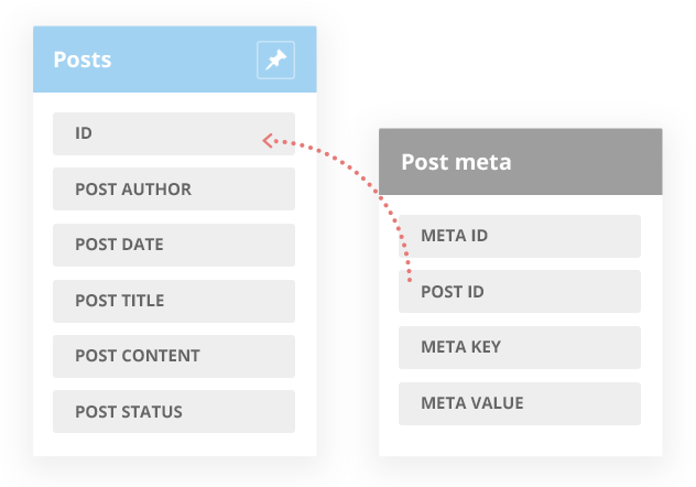 WordPress tables: posts and post meta